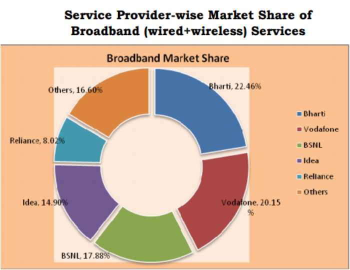 Broadband service provider market share