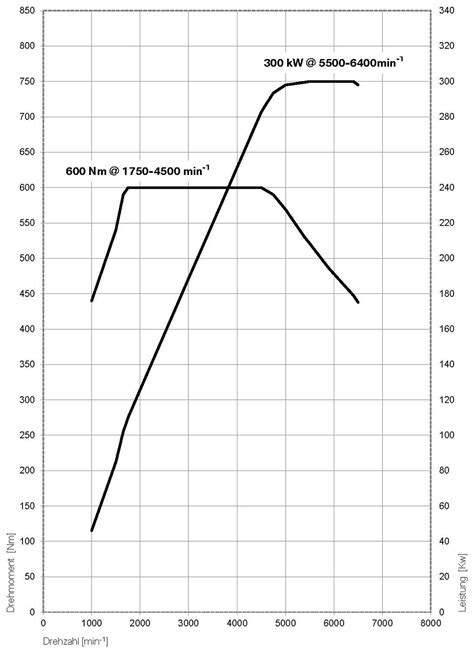 Torque curve on modern turbo-charged petrol engines