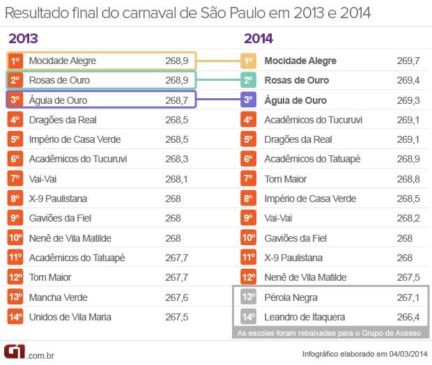 Arte notas carnaval SP 2013 x 2014 (Foto: Arte/G1)
