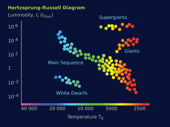 The Hertzspirg-Russel diagram, showing the relation between star's color, AM. luminosity, and temperature. Credit: astronomy.starrynight.com
