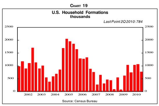 Meanwhile, household formation is lower than it was during the boom