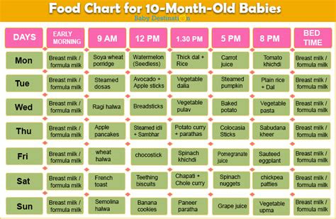 food chart   months baby  easy  recipes