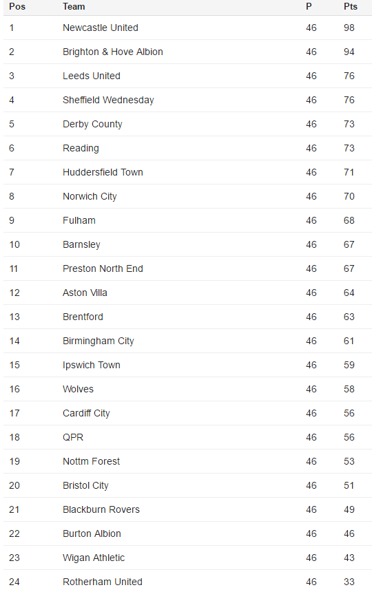 Bbc Sport Football Championship League Table