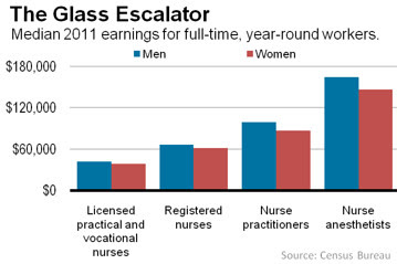 how can nurse practitioners make more money