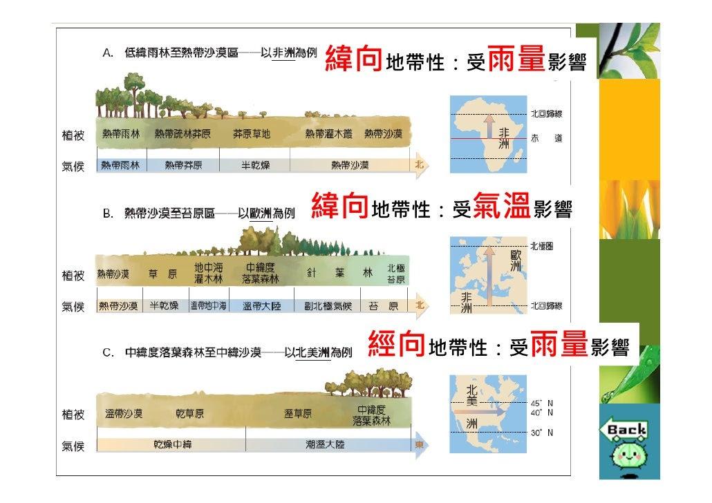 緯向地帶性:受雨量影響    緯向地帶性:受氣溫影響      經向地帶性:受雨量影響
