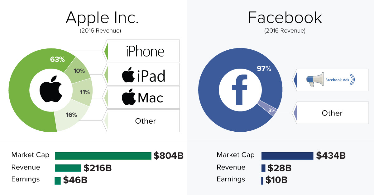 How 5 Tech Giants Make Their Billions