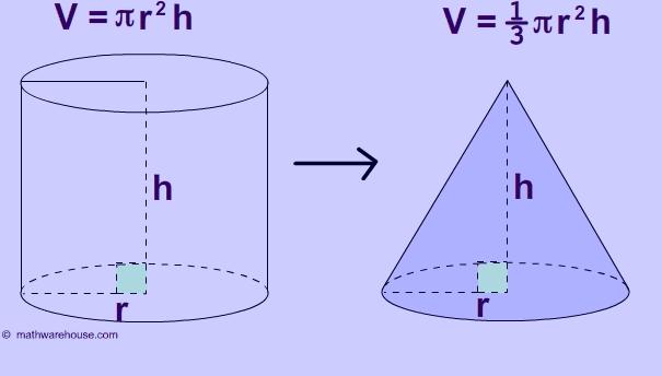 volume cone formula vs cylinder