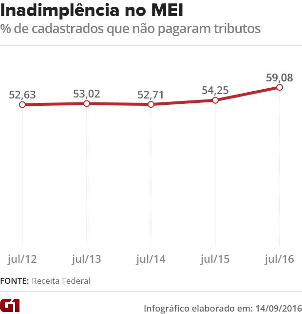 Inadimplência no MEI (Foto: G1)