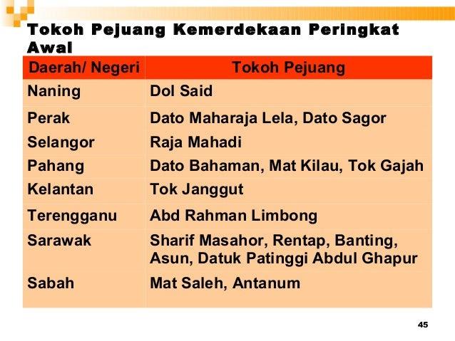 45 Tokoh Pejuang Kemerdekaan Peringkat Awal Daerah/ Negeri Tokoh Pejuang Naning Dol Said Perak Dato Maharaja Lela, Dato Sa...