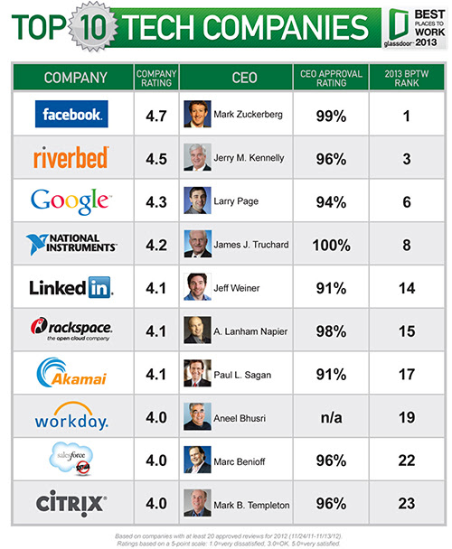 The Tech Companies With the Happiest Employees
