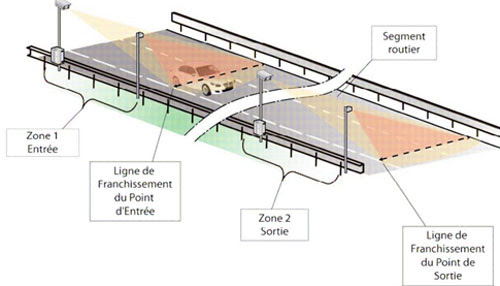 radar tronçon 1 ou 2 voies