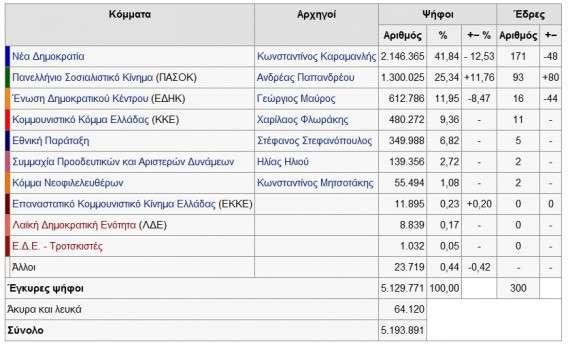Βουλευτικές εκλογές 1977- Αποτελέσματα