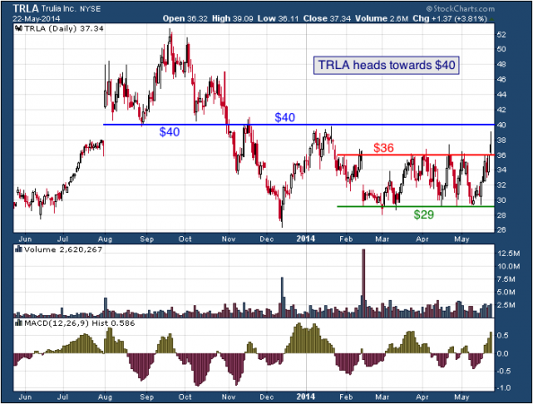 1-year chart of TRLA (Trulia, Inc.)