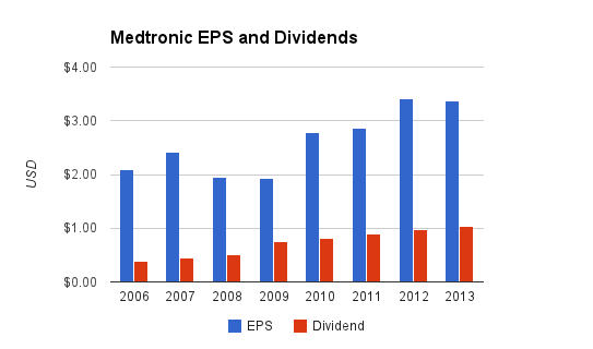 Medtronic Dividends