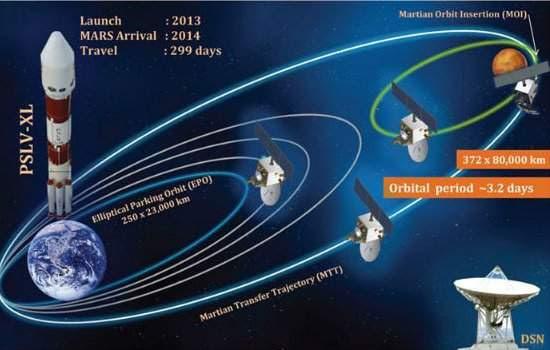 Sonda indiana parte para Marte com ajuda do INPE