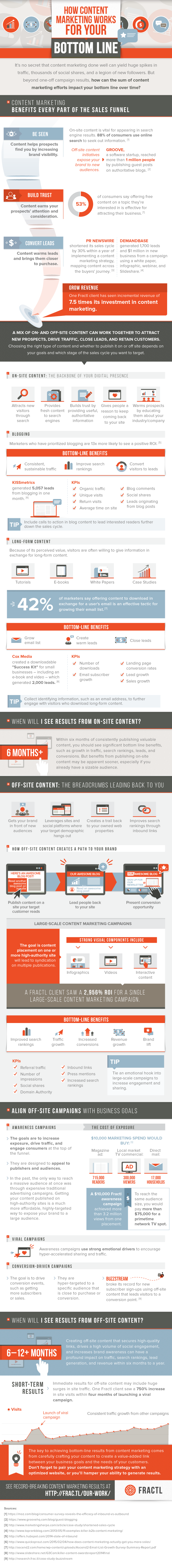 How Content Marketing Works For Your Bottom Line - #infographic