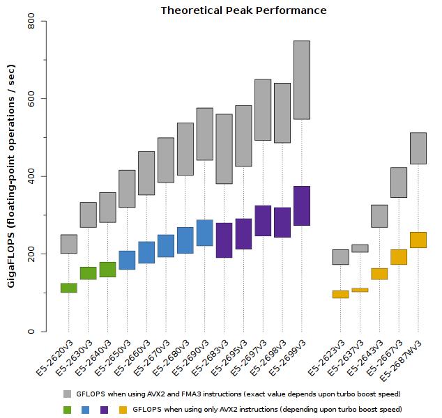 Lote de Xeon E5-2600v3 Peak Performance Teórica (GFLOPS)