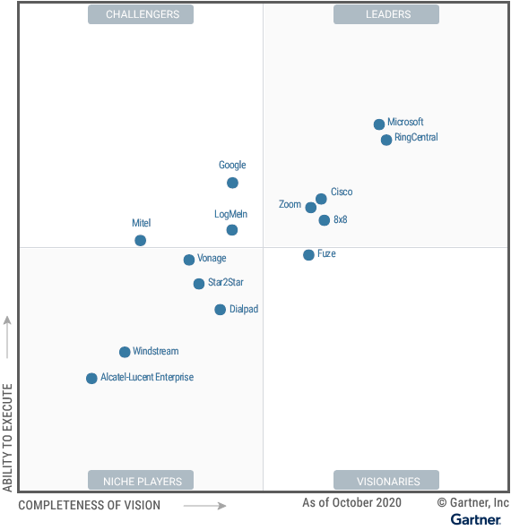 Magic Quadrant for Unified Communications as a Service, Worldwide - ZOOM is the LEADER