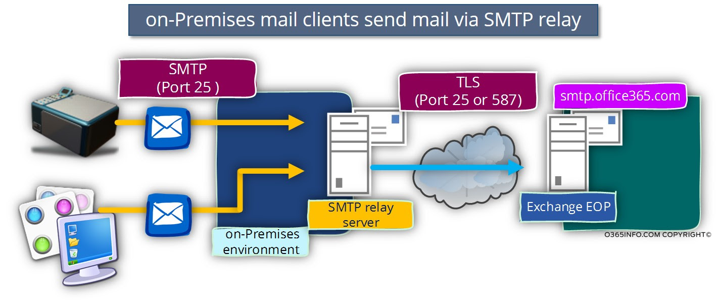 SMTP Relay in Office 365 environment