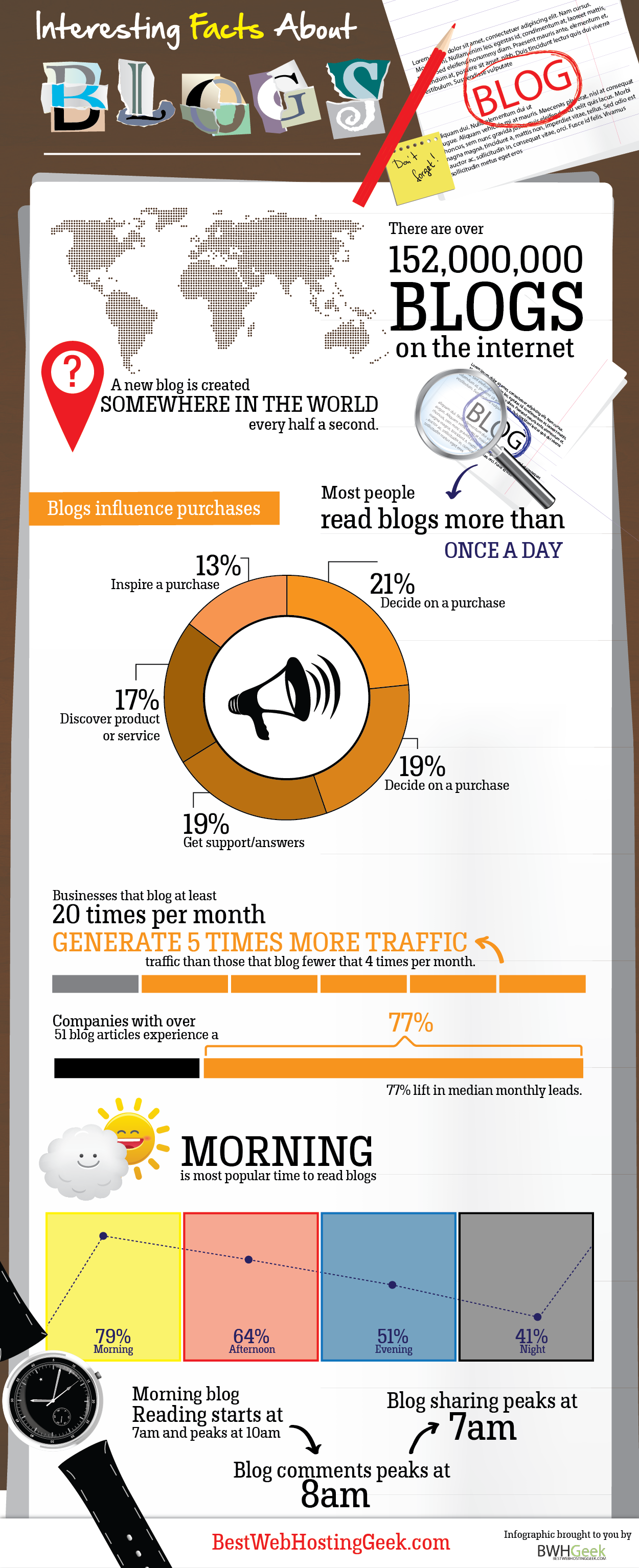Infographic: Interesting Facts About Blogging