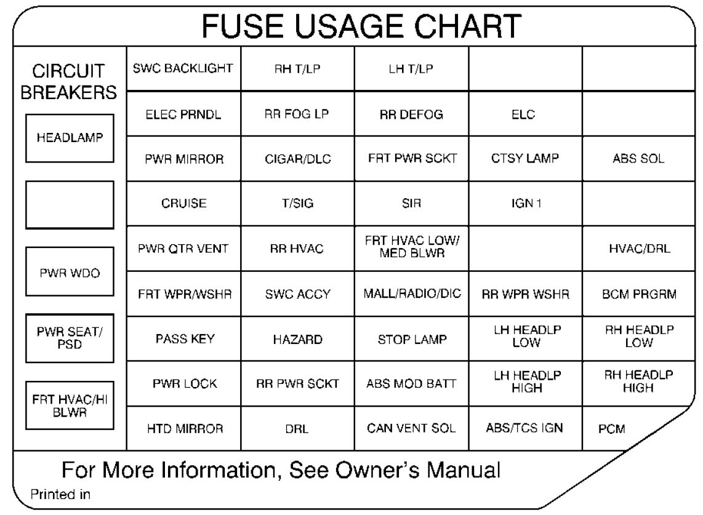 1999 Oldsmobile Fuse Box Data Wiring Diagram Bounce Pipe Bounce Pipe Vivarelliauto It