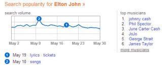 Bing Elton John xRank
