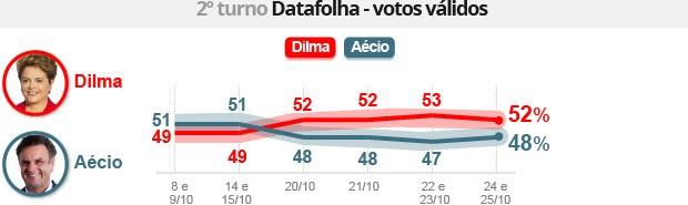 Datafolha: Dilma tem 52%, e Aécio, 48% (Datafolha: Dilma tem 52%, e Aécio, 48% (Editoria de Arte/G1))