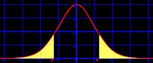 Español: Distribución normal o de Gauss