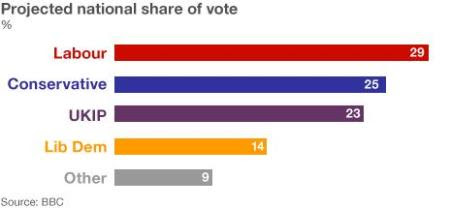 share of vote