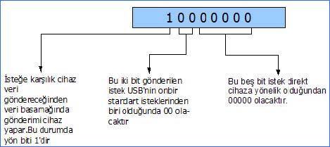 Một get-descriptor-bmrequesttyp
