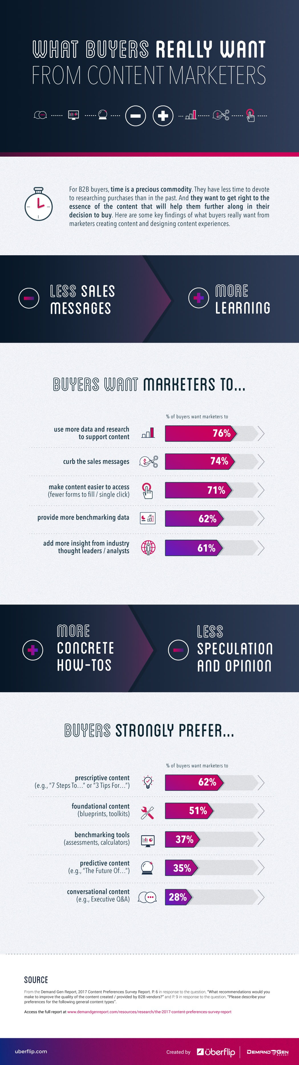 What Buyers Really Want From Content Marketers