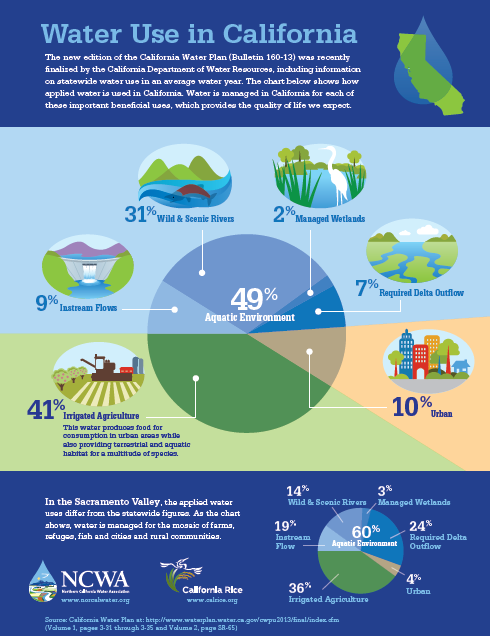 Celebrating Californias Multiple Beneficial Uses Of Water