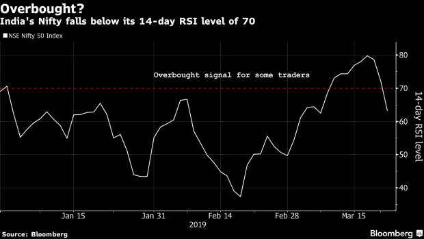 Equity Sell Off Roils India Stocks On Global Growth Concerns Bnn Bloomberg