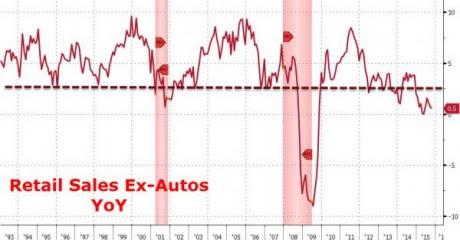 Retail Sales Ex-Autos