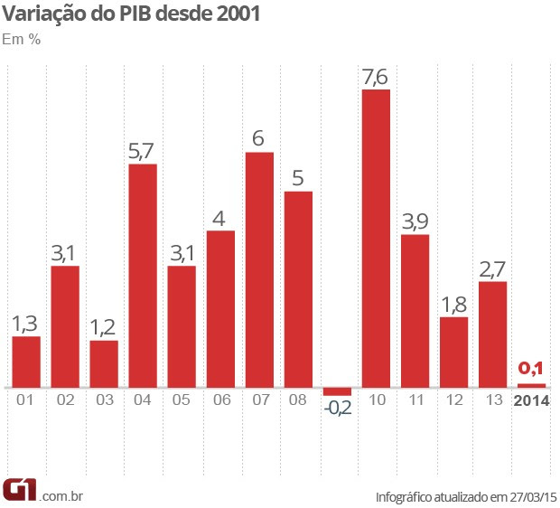 PIB anual 2014 (Foto: Editoria de Arte/G1)