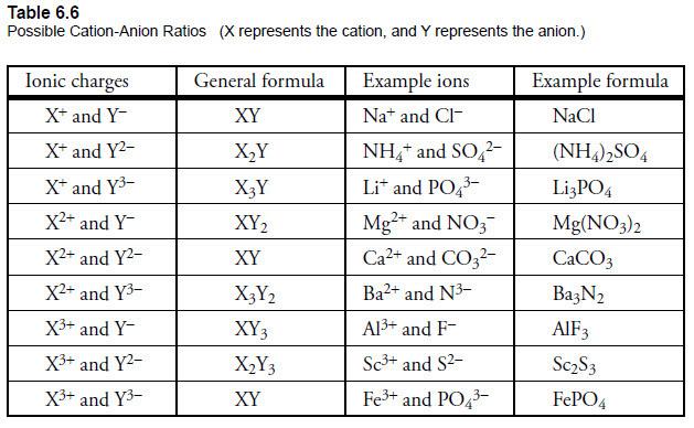 Module 4 Part D: Binary Covalent Compounds or Molecules Homework