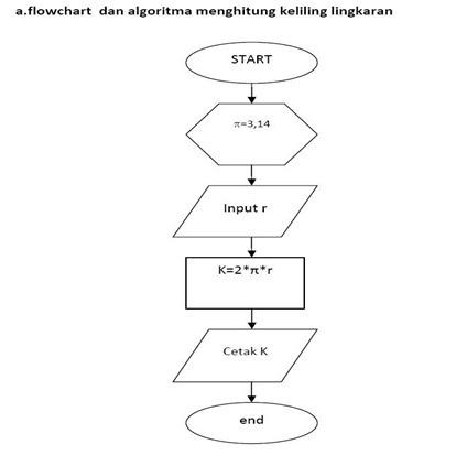 Contoh Flowchart Menghitung Volume Tabung - Contoh 36