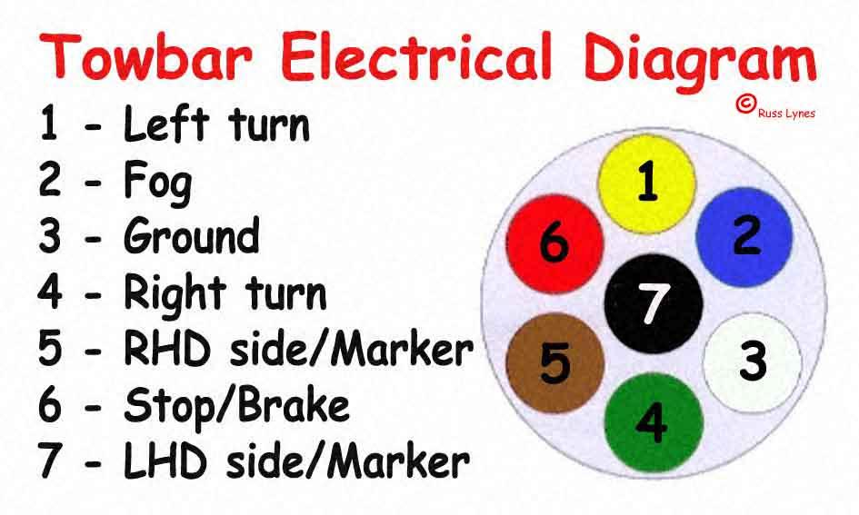 Diagram Jeep Tow Bar Wiring Diagram Full Version Hd Quality Wiring Diagram Csiwiring Villaroveri It