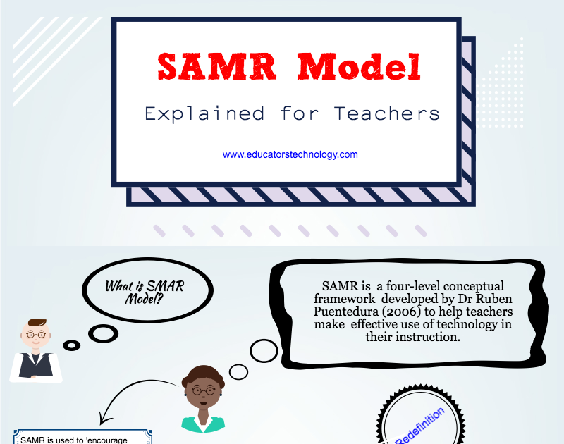 SAMR Model Visually Explained for Teachers