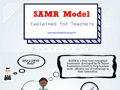 SAMR Model Explained