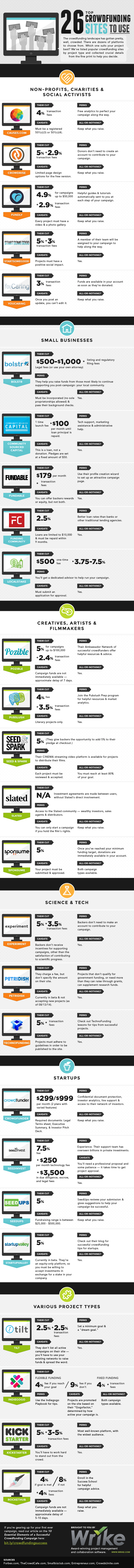 26 Crowdfunding Sites to Use - #Infographic