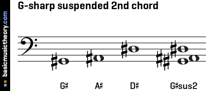 basicmusictheory.com: G-sharp suspended 2nd triad chord