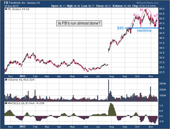 1-year chart of FB (Facebook, Inc.)
