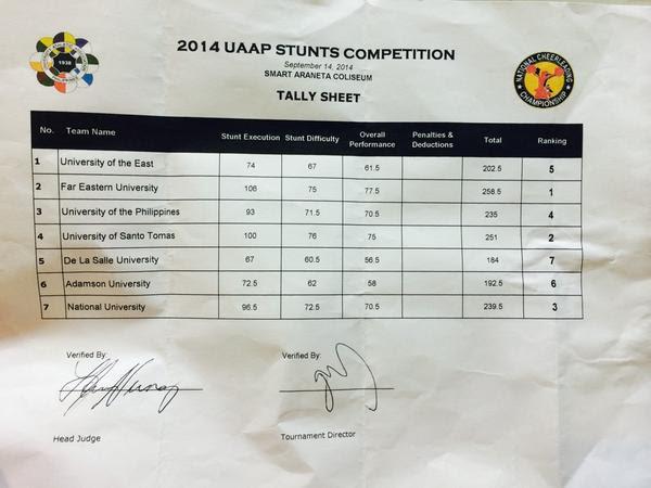 UAAP Cheerdance Competition Tally Sheet 2