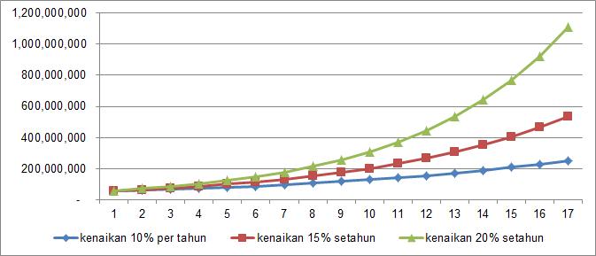 Cara Mendanai Uang Kuliah - Finansialku.com