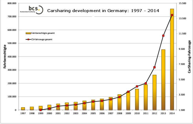 germany carsharing deve 1997-2014