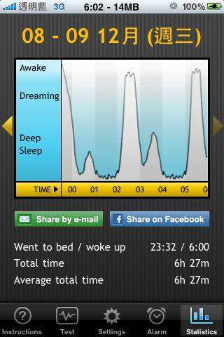 20091208-1209 阿信的睡眠時間:06:27