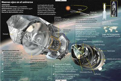 Dos nuevos telescopios para estudiar el universo