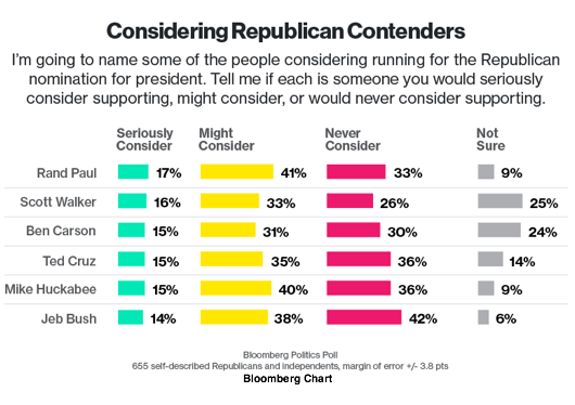 2015-04-16-1429216254-8632614-Bloomberg2016.png