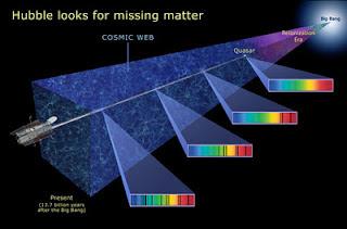 Hubble busca las huellas de los bariones en la luz de los cuásares a frecuencias específicas.